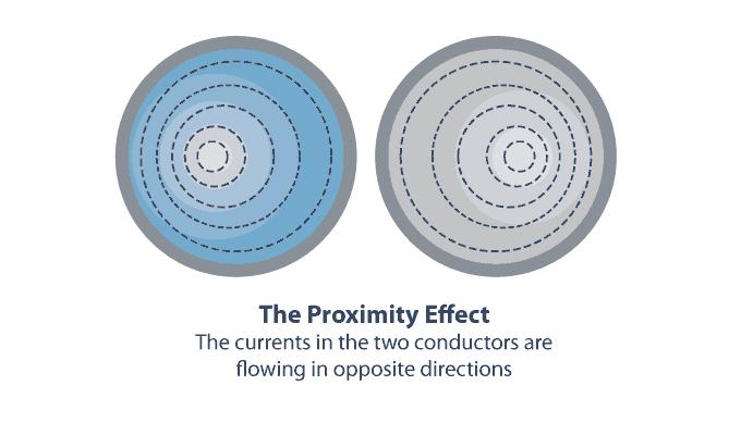 proximity-effect
